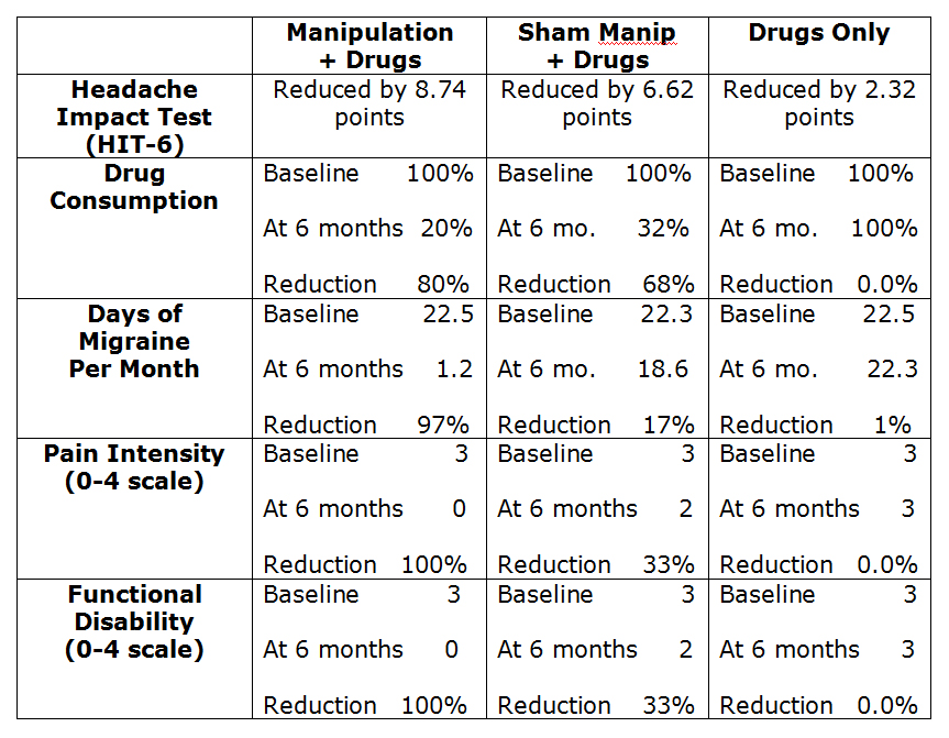 chart showing manipulation+drugs vs sham manipulation+drugs vs drugs only
