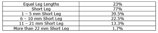23% of the soldiers had legs of equal length. 77% of the soldiers had unequal length of their legs.