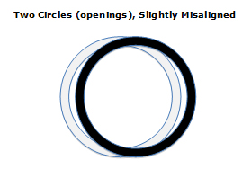 misaligned overlapping circles