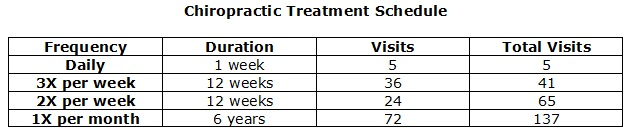 treatment schedule: daily (5 visits); 3x week (36 visits), 2x week (24 visits), 1x month - 72 visits