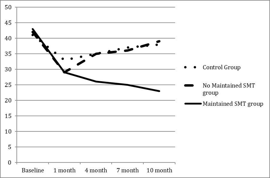 graph showing maintained smt group had lowest pain over time