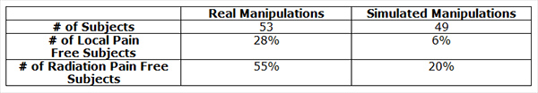 """Active manipulations have more effect than simulated manipulations on pain relief for acute back pain and sciatica with disc protrusion."""
