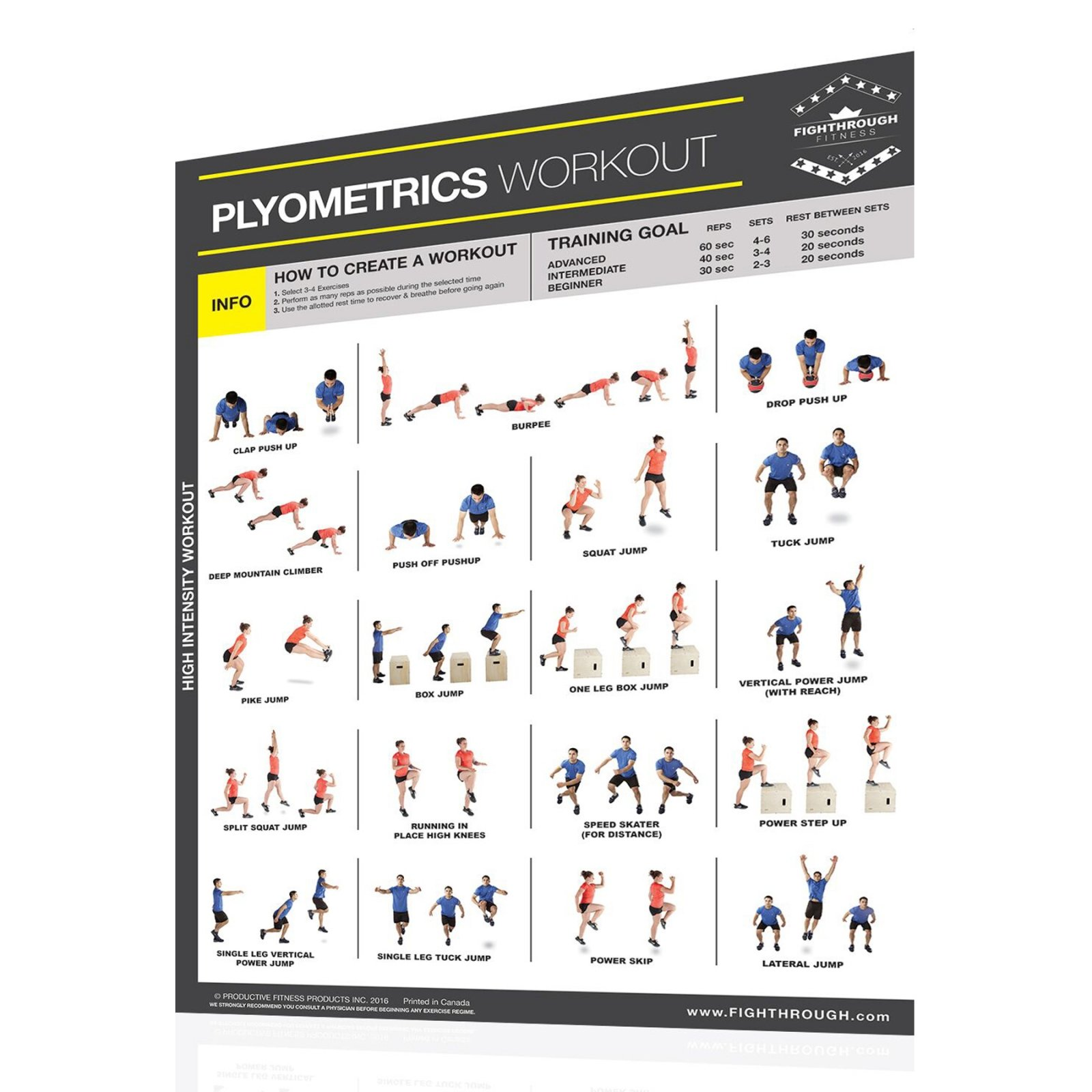 Productive Fitness Fighthrough Series Plyometrics Poster - Laminated