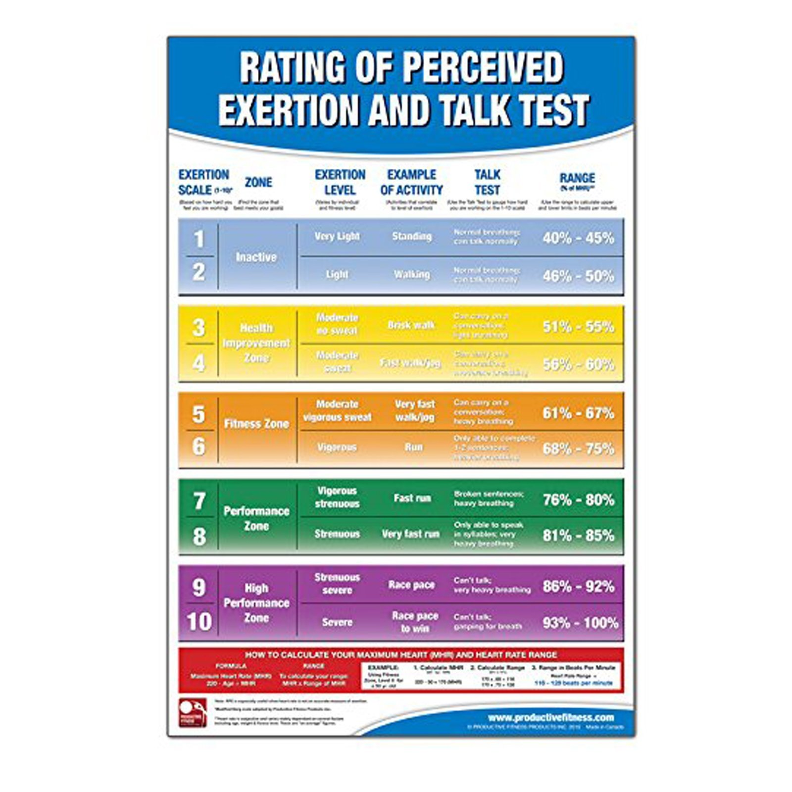Productive Fitness and Health Instructional Poster - Exertion Level Rating Chart