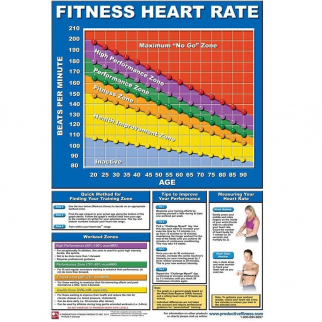 Productive Fitness Poster Series Heart Rate Chart Laminated