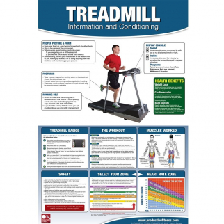 Productive Fitness and Health Poster - Treadmill Cardio Training Chart Laminated