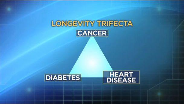 Dr. Oz's Super Longevity Prescription - Longevity Tifecta