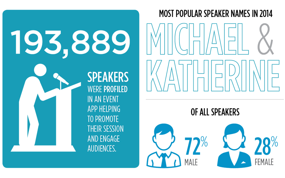 193,889 Speakers were profiled in an event app helping to promote their session and engage audiences.