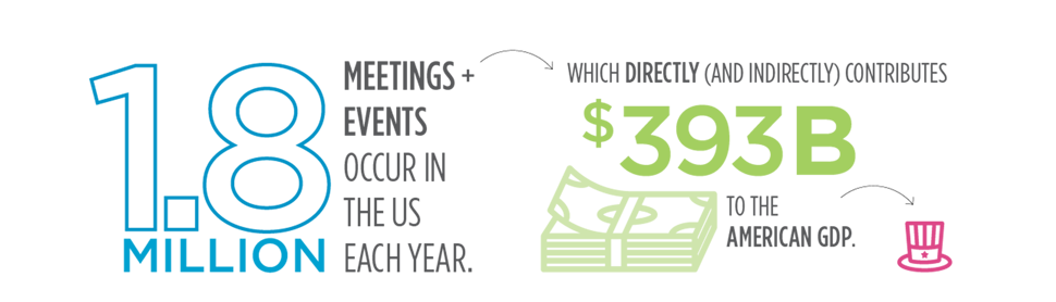 1.8 Million Meetsing + Events occur in the US each year. Which directly (and indirectly) contributes $393 Billion to the US Gross Domestic Product.