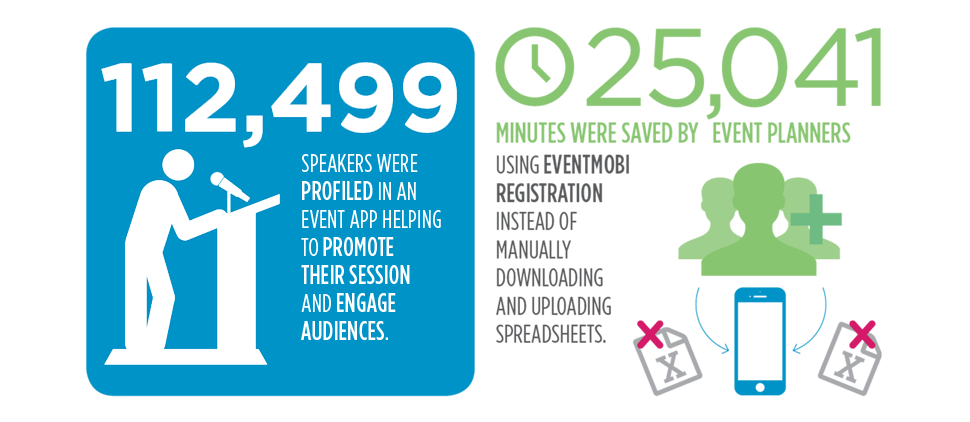 112,499 Speakers Were Profiled In An Event App Helping To Promote Their Session And Engage Audiences. 25,041 Minutes Saved By Event Planners Using EventMobi Registration Instead Of Manually Downloading And Uploading Spreadsheets.