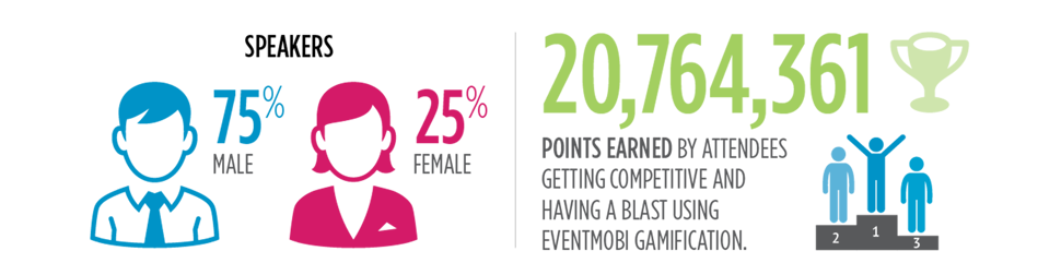 20,764,361 Points Earned By Attendees Getting Competitive And Having A Blasts Using EventMobi Gamification.