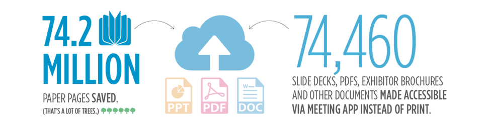 74.2 Million Pages Saved. (That's A Lot Of Trees). 24,312 Slidedecksm PDFs, Exhibitor Brochures And Other Documents Made Accessible Via Meeting App Instead Of Print.