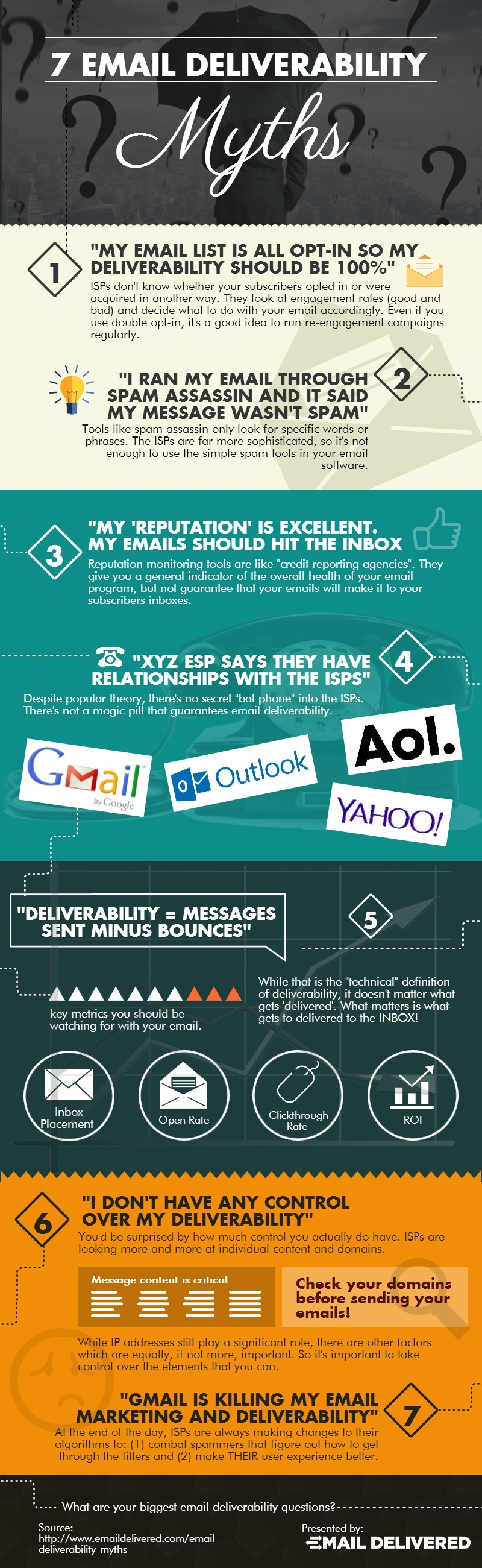 7 email deliverability myths-infographic