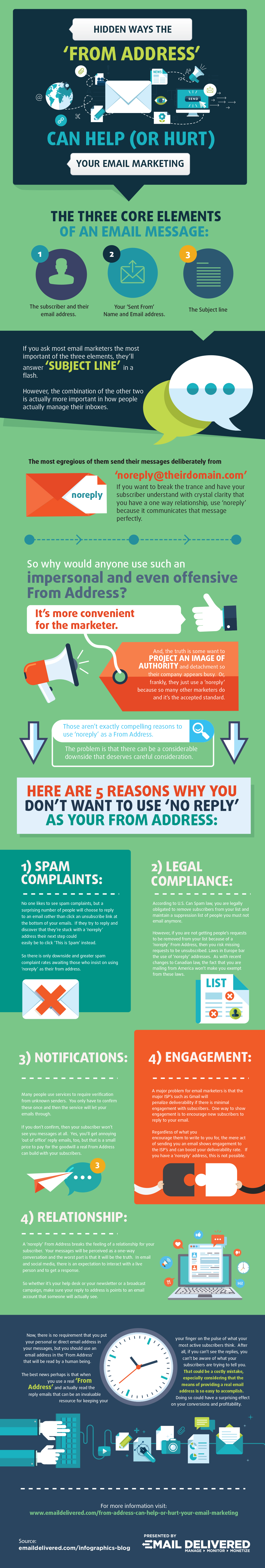 from address can help or hurt email marketing