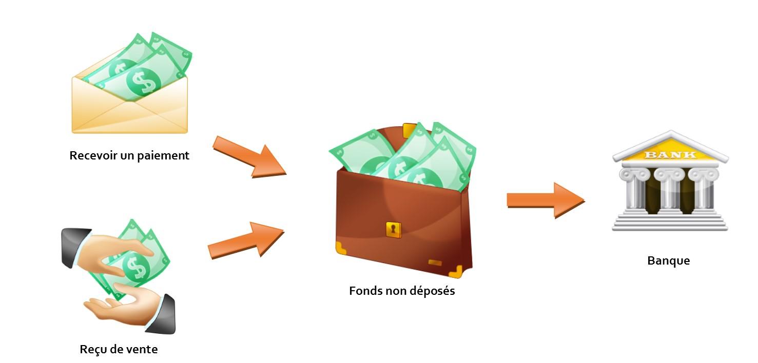Fonds non déposés