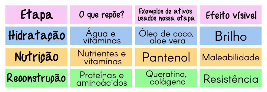 Tabela explicativa sobre cada etapa do Cronograma Capilar