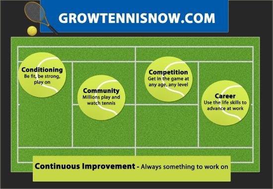 GrowTennisNow with Bill Ringle