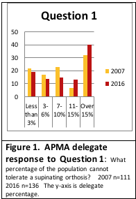 Figure 1. APMA House of Delegate response, Question 1. What percentage of the population cannot tolerate a supinating orthosis? 2007 (n=111) and 2016 (n=136) surveys show that the largest number of responses are selection #5: Greater than 15%. The y axis is delegate percentage.