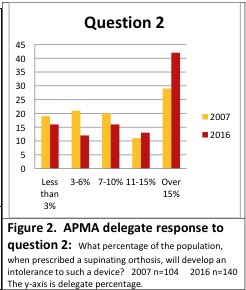 Figure 2. APMA House of Delegates response, Question 2. What percentage of the population, when prescribed a supinating orthosis, will develop an intolerance to such a device? Again, both the 2007 (n=104) and 2016 (n=140) greatest response is selection #5: Greater than 15%. The y axis is delegate percentage.