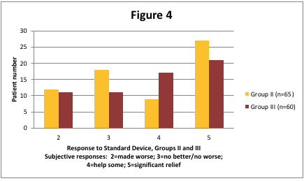 Figure 4. Response to Standard Device, Groups II and III. Subjective response to the study standard devices. 2=made worse, 3= no better, no worse, 4=help some, 5=significant relief.