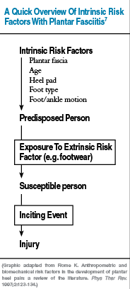 Here one can see a previous mechanistic model of plantar fasciitis.7 According to this model, these intrinsic factors are risk factors that predispose an individual to developing plantar fasciitis. With exposure to an external risk factor such as unaccustomed exercise, prolonged standing or inappropriate footwear, plantar fasciitis ensues.