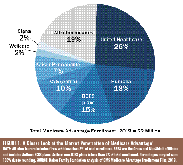 FIGURE 1. A Closer Look at the Market Penetration of Medicare Advantage1 NOTE: All other isurers includes firms with less than 2% of total enrollment. BSBS are BlueCross and BlueShield affiliates and includes Anthem BCBS plans. Anthem non-BCBS plans is less than 2% of total enrollment. Percentages may not sum 100% due to rounding. SOURCE: Kaiser Family Foundation analysis of CMS Medicare Advantage Enrollement Files, 2019.
