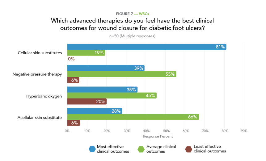 How Will Diabetes Trends Affect Wound Clinics In The Future Today S Wound Clinic