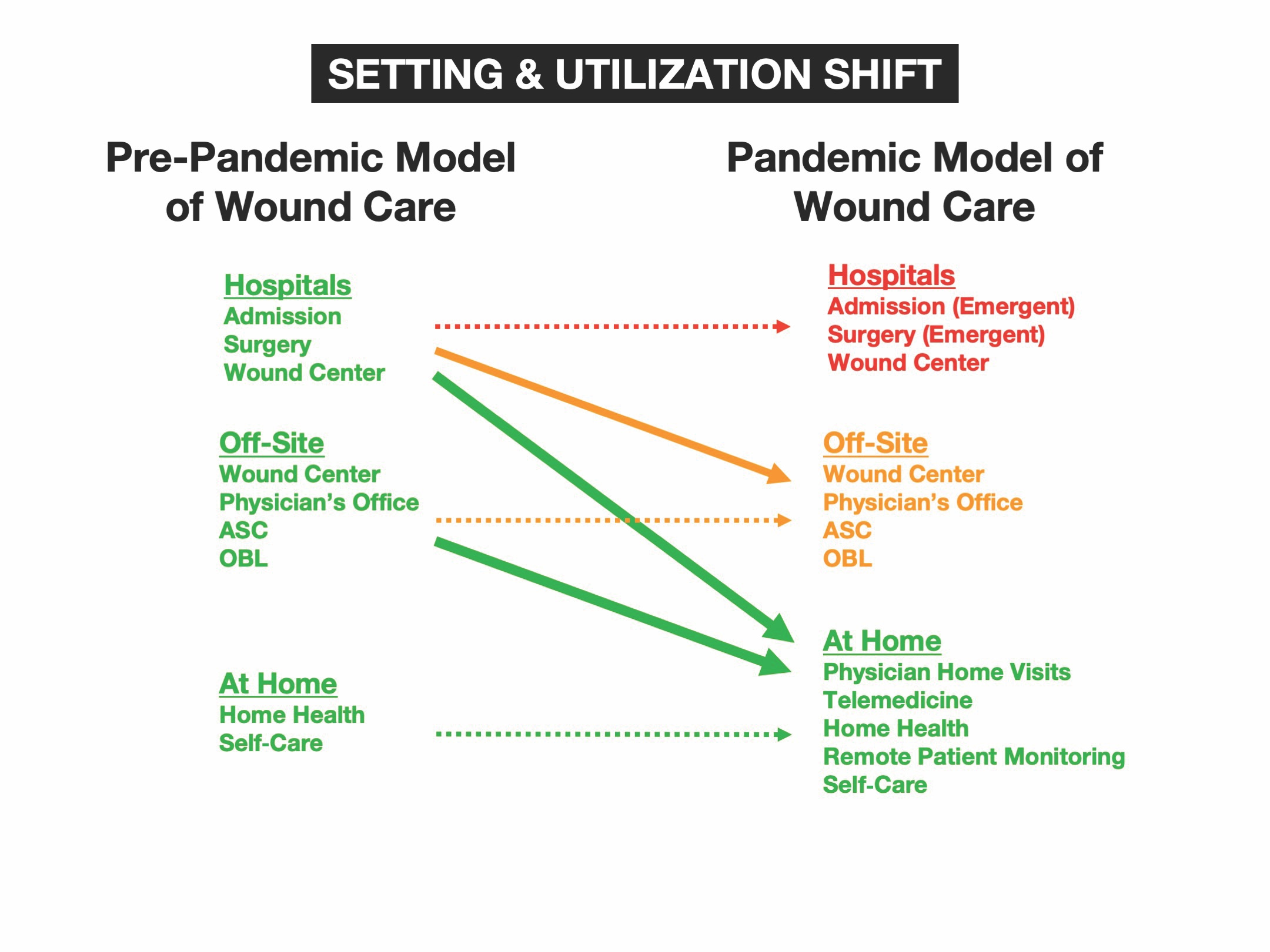 Figure 1. The shift in the site and utilization of wound care. ASC: ambulatory surgery center; OBL: office-based laboratory. Used with permission; Wounds 2020.