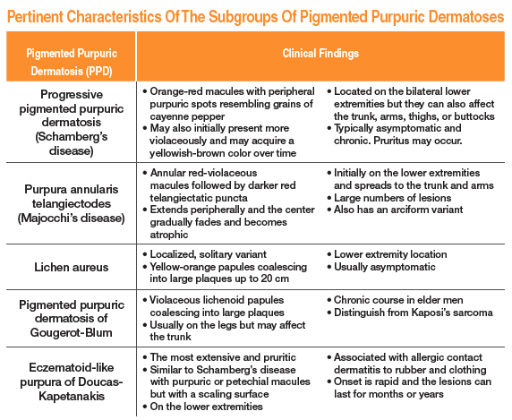 Pertinent Characteristics Of The Subgroups Of Pigmented Purpuric Dermatoses