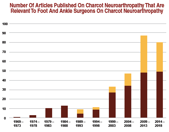 This figure graphically depicts the number of relevant published articles on Charcot neuropathy over time. The burgundy aspect of the bars represent articles with a more medical theme whereas the gold aspect of the bars represent articles with a more surgical theme.