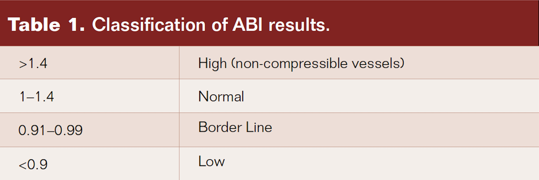Classification of ABI results
