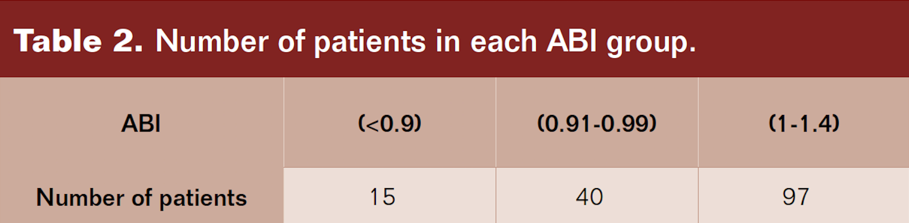Number of patients in each ABI group