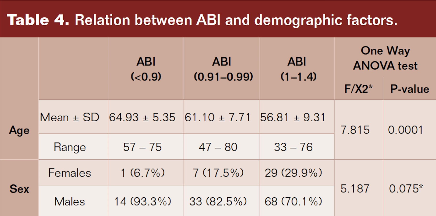 Relation between ABI and demographic factors