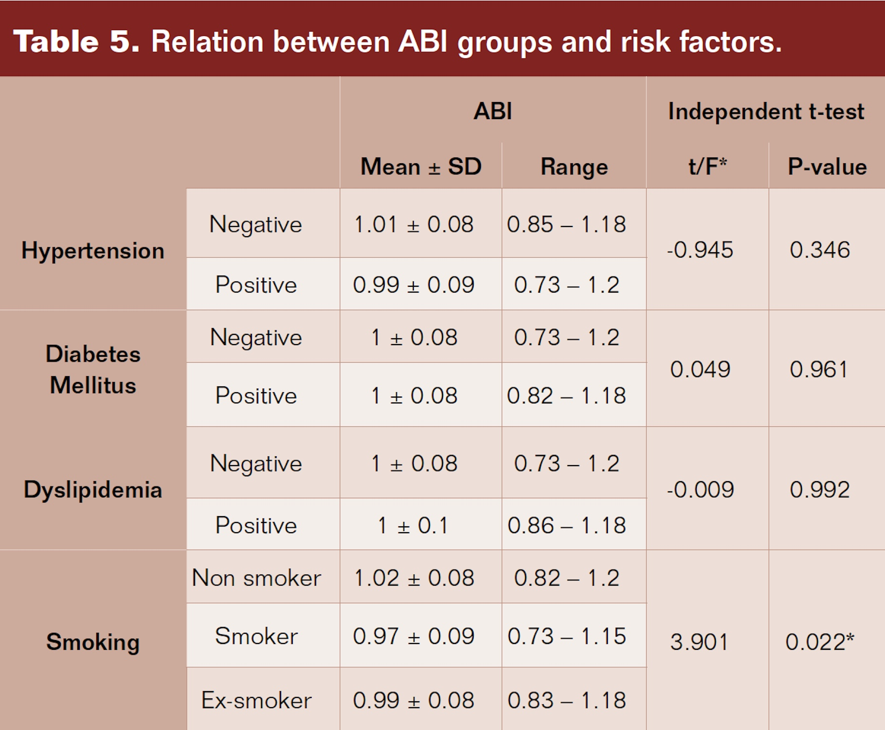 Relation between ABI groups and risk factors