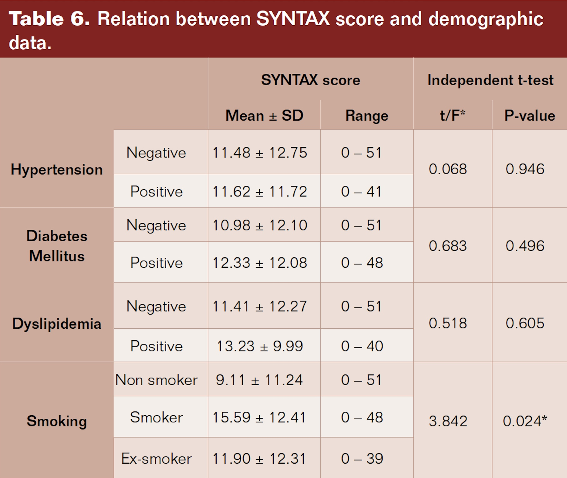Relation between SYNTAX score and demographic data