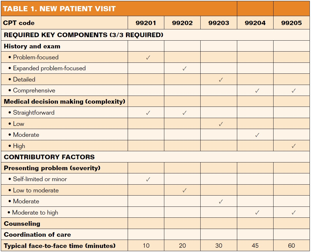 Procedures That Require Direct One On Patient Contact With Therapists Physical Therapy Cpt Codes