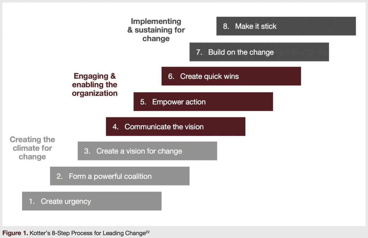 Kotter's 8-Step Process for Leading Change
