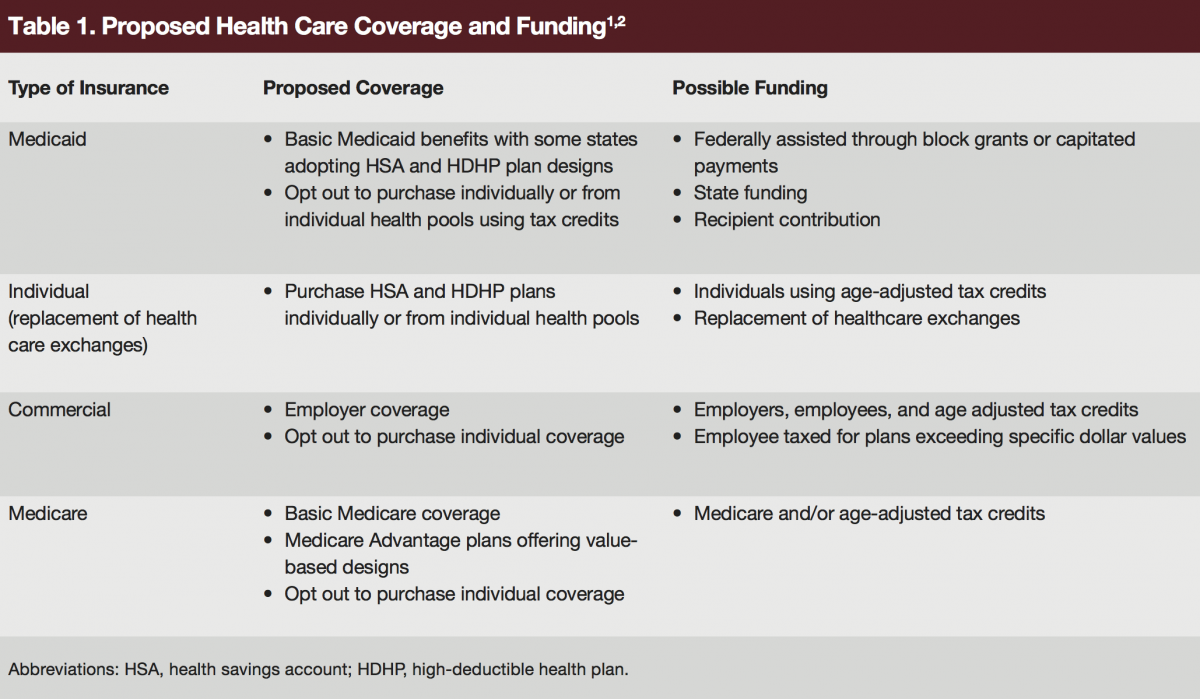 proposed coverage and funding