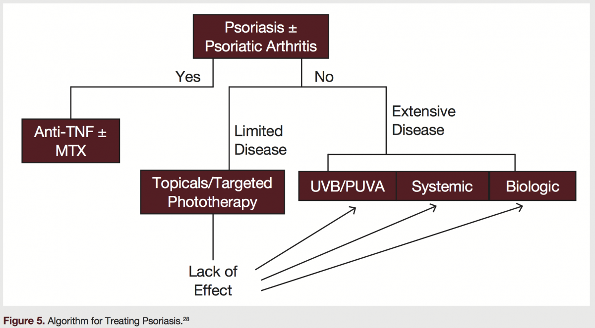 algorithm for treating psoriasis
