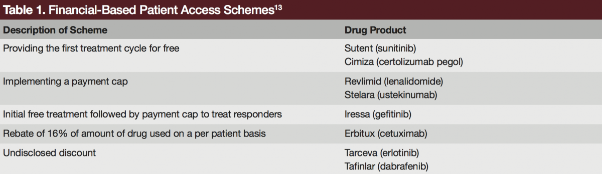 financial based patient access schemes