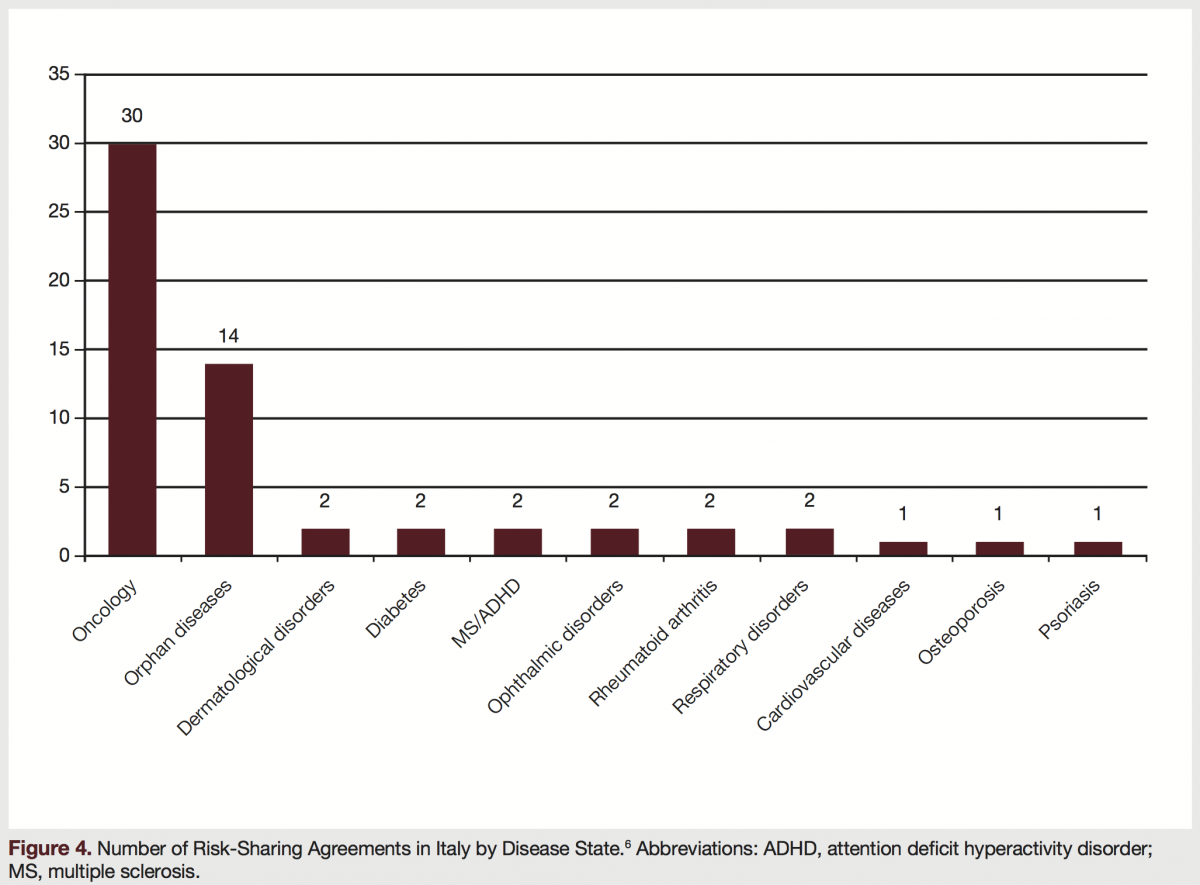 number of risk sharing agreements