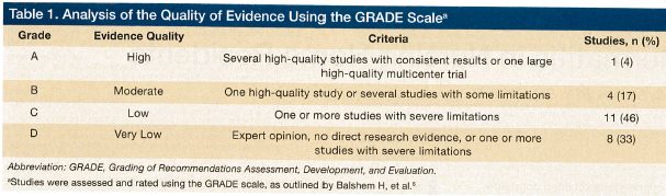using the GRADE scale