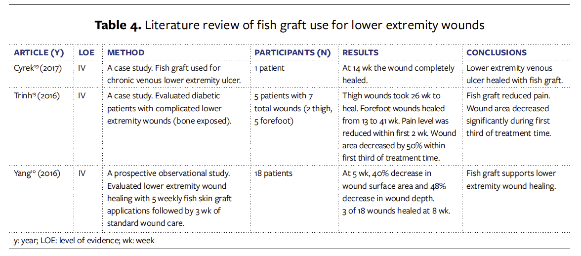 Acellular Fish Skin Graft Use For Diabetic Lower Extremity Wound Healing A Retrospective Study Of 58 Ulcerations And A Literature Review Wounds Research