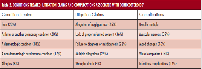 Corticosteroids Side Effects Legal Considerations And Legal