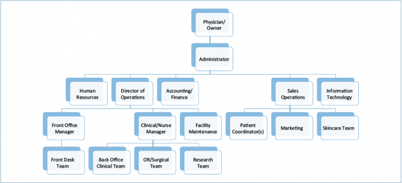 Creating the foundation for business development success - Organizational chart of the front office department ...