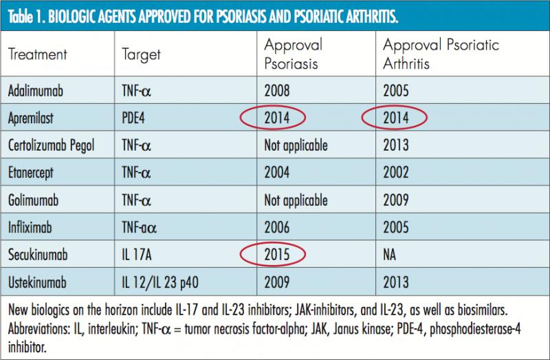 drugs to treat psoriasis