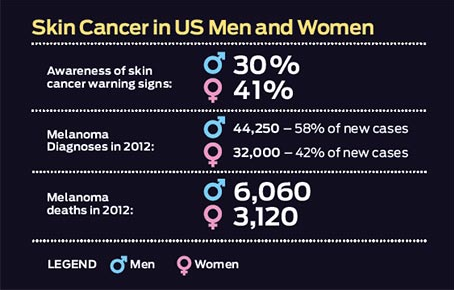 Are Men More Likely To Get Skin Cancer The Dermatologist