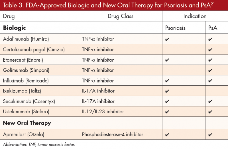 Psoriasis and PsA: Beyond Skin and Joint Involvement | The