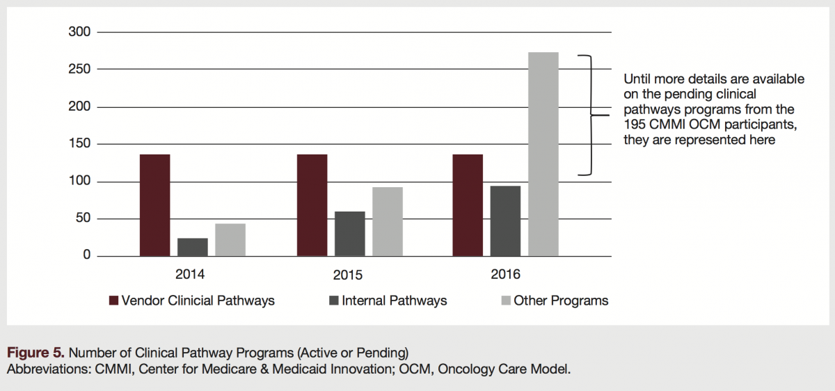clinical pathways programs