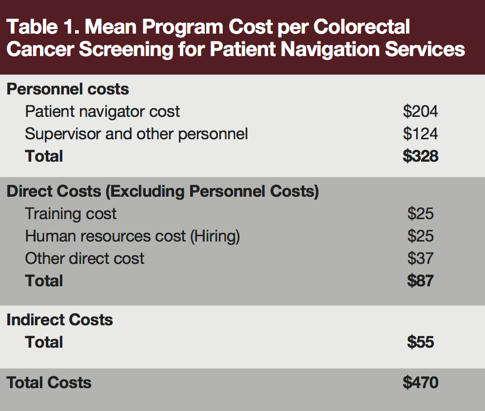 Cost Effectiveness Of A Patient Navigation Program For Colorectal Cancer Screening Journal Of Clinical Pathways